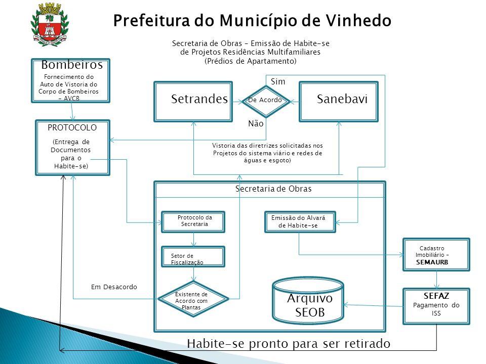 de Obras Secretaria de Obras PROTOCOLO (Entrega de Documentos para o Habite-se) Protocolo da Secretaria Setor de Fiscalização Existente de Acordo com