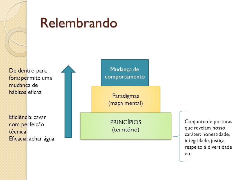 Relembrando Mudança de comportamento Paradigmas (mapa mental) Paradigmas (mapa mental) PRINCÍPIOS (território) PRINCÍPIOS (território) Conjunto de pos