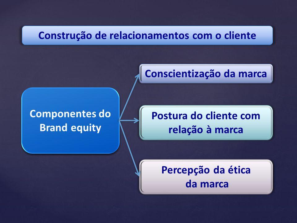 Construção de relacionamentos com o cliente Componentes do Brand equity Conscientização da marca Postura do cliente com relação à marca Percepção da é