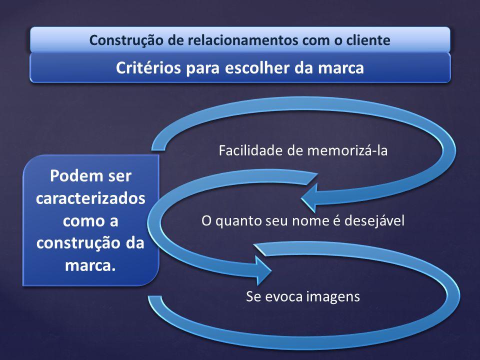 Construção de relacionamentos com o cliente Critérios para escolher da marca Podem ser caracterizados como a construção da marca. Podem ser caracteriz