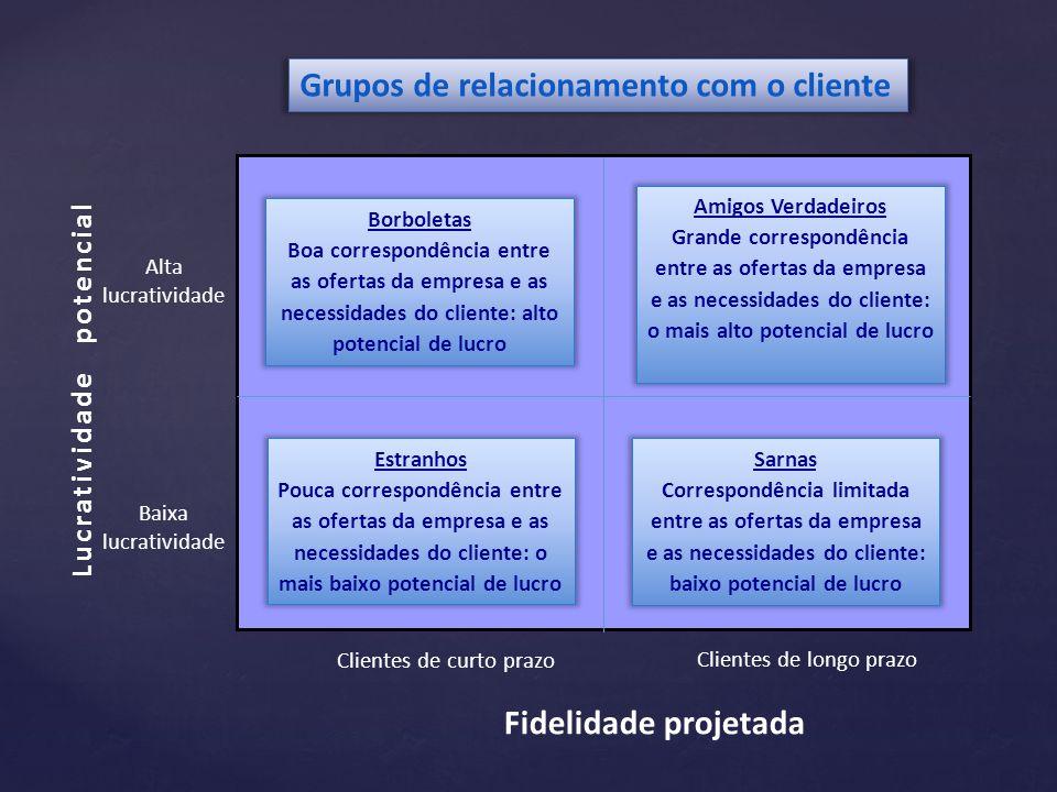 Grupos de relacionamento com o cliente Borboletas Boa correspondência entre as ofertas da empresa e as necessidades do cliente: alto potencial de lucr