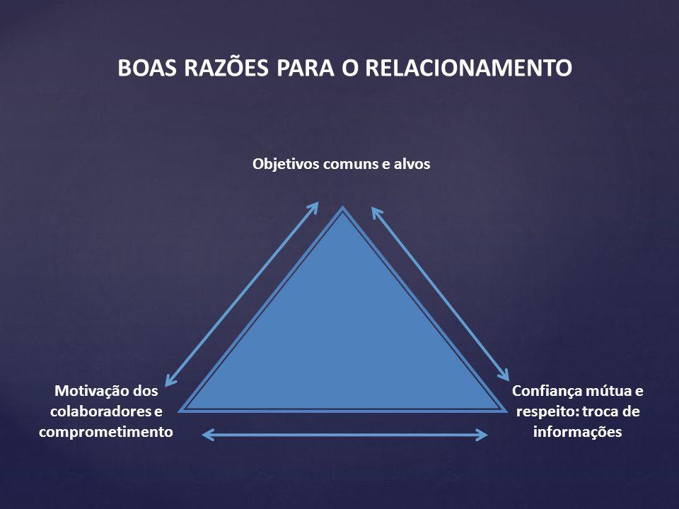 Objetivos comuns e alvos BOAS RAZÕES PARA O RELACIONAMENTO Motivação dos colaboradores e comprometimento Confiança mútua e respeito: troca de informaç