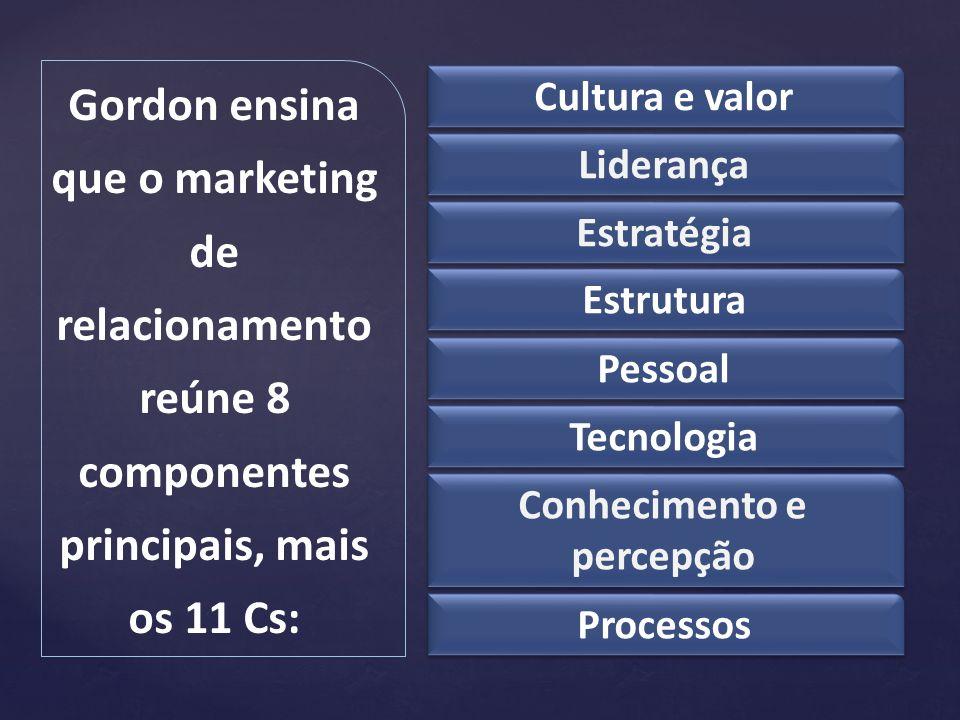 Gordon ensina que o marketing de relacionamento reúne 8 componentes principais, mais os 11 Cs: Cultura e valor Liderança Estratégia Estrutura Pessoal