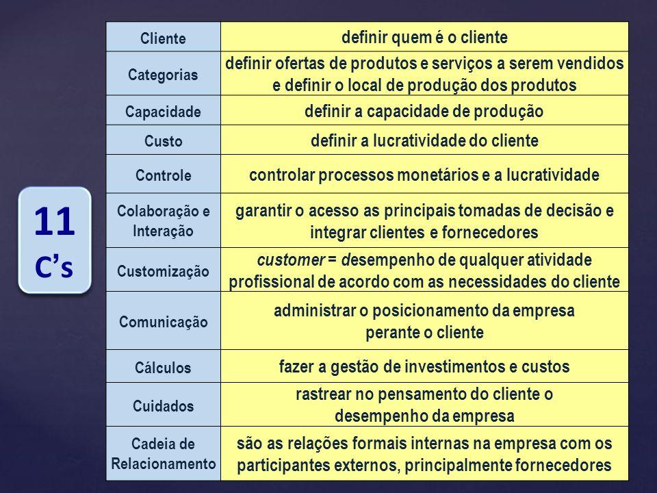 Cliente definir quem é o cliente Categorias definir ofertas de produtos e serviços a serem vendidos e definir o local de produção dos produtos Capacid