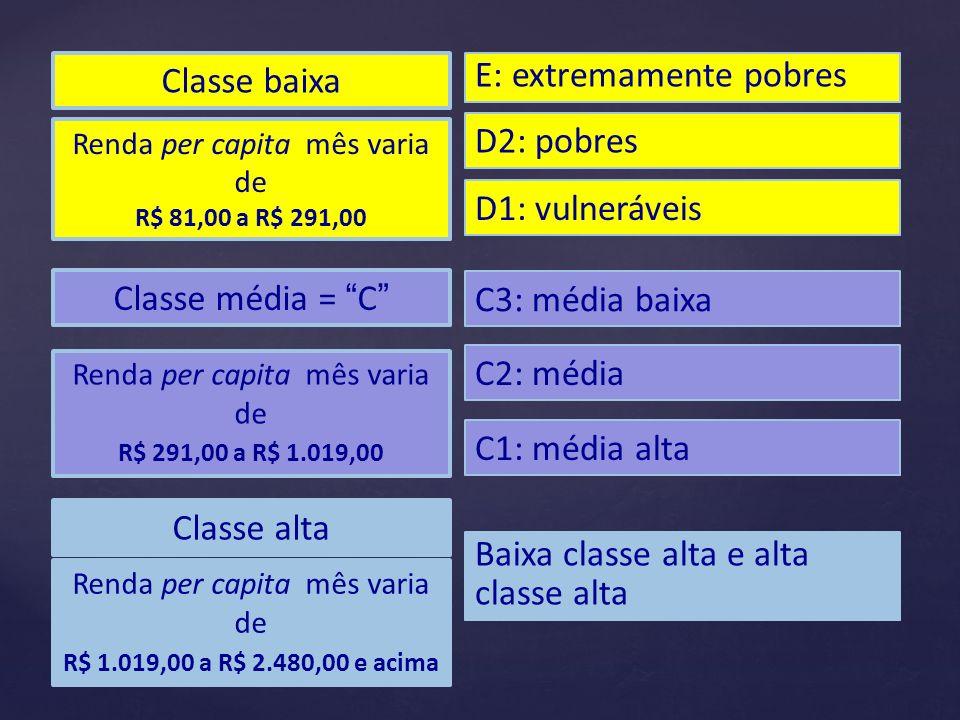 Classe baixa E: extremamente pobres D2: pobres D1: vulneráveis Renda per capita mês varia de R$ 81,00 a R$ 291,00 Classe média = C Renda per capita mê