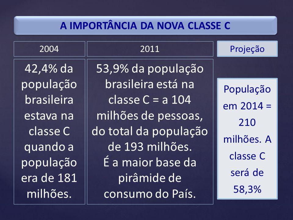 A IMPORTÂNCIA DA NOVA CLASSE C 53,9% da população brasileira está na classe C = a 104 milhões de pessoas, do total da população de 193 milhões. É a ma