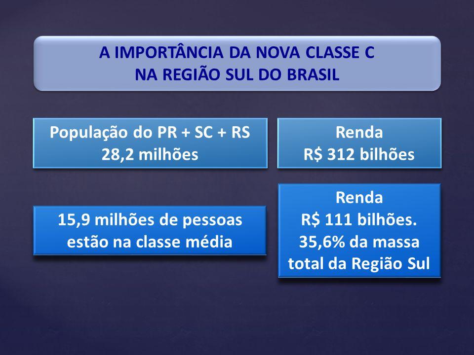 A IMPORTÂNCIA DA NOVA CLASSE C NA REGIÃO SUL DO BRASIL A IMPORTÂNCIA DA NOVA CLASSE C NA REGIÃO SUL DO BRASIL População do PR + SC + RS 28,2 milhões P