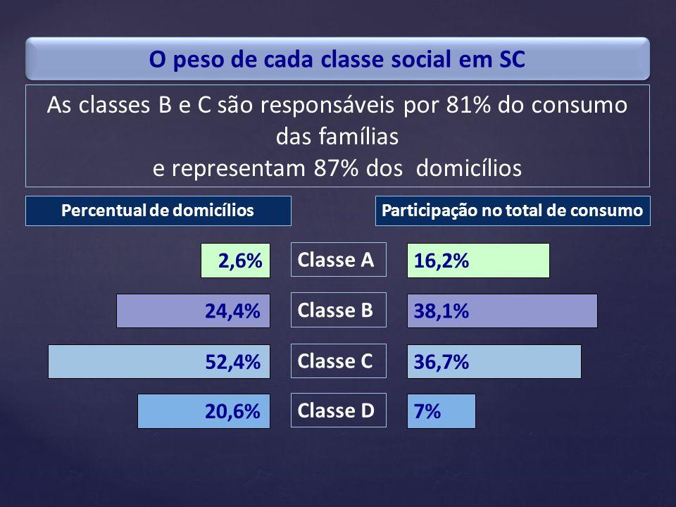 O peso de cada classe social em SC As classes B e C são responsáveis por 81% do consumo das famílias e representam 87% dos domicílios Percentual de do
