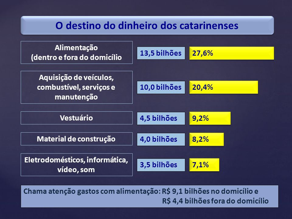 O destino do dinheiro dos catarinenses Alimentação (dentro e fora do domicílio 13,5 bilhões 27,6% Aquisição de veículos, combustível, serviços e manut