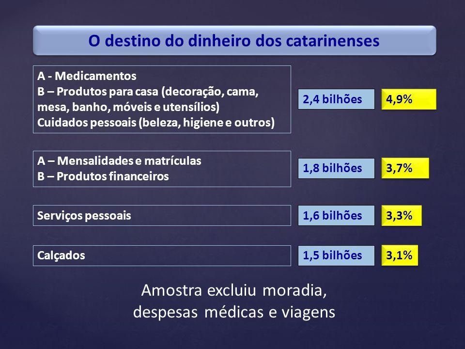 O destino do dinheiro dos catarinenses A - Medicamentos B – Produtos para casa (decoração, cama, mesa, banho, móveis e utensílios) Cuidados pessoais (