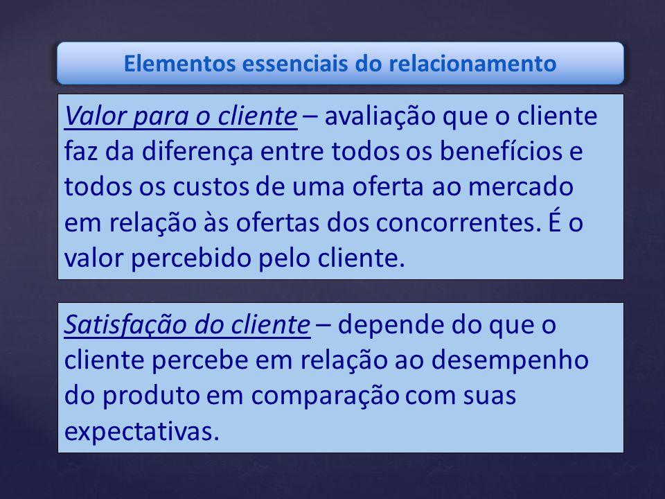 Valor para o cliente – avaliação que o cliente faz da diferença entre todos os benefícios e todos os custos de uma oferta ao mercado em relação às ofe