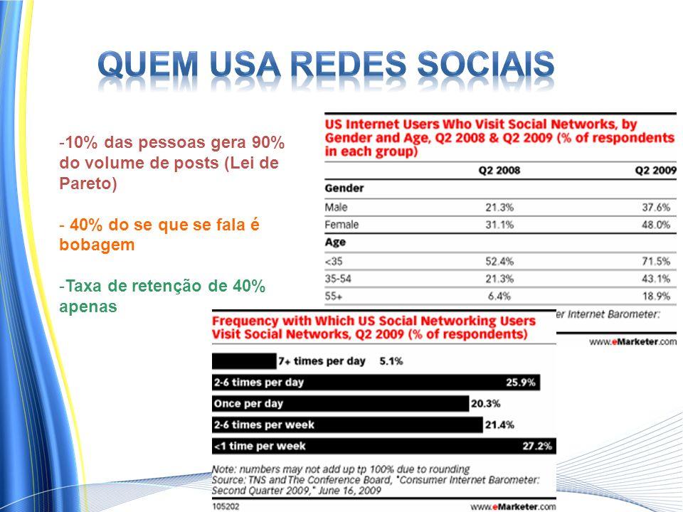 -10% das pessoas gera 90% do volume de posts (Lei de Pareto) - 40% do se que se fala é bobagem -Taxa de retenção de 40% apenas