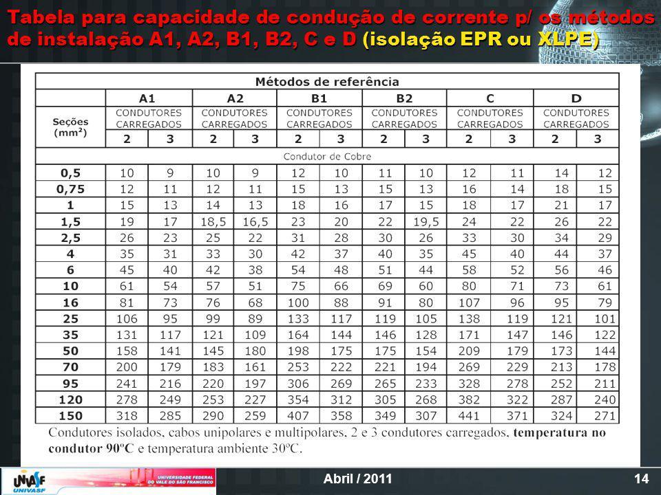 Abril / 201114 Tabela para capacidade de condução de corrente p/ os métodos de instalação A1, A2, B1, B2, C e D (isolação EPR ou XLPE)