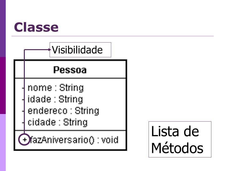 Lista de Métodos Visibilidade Classe