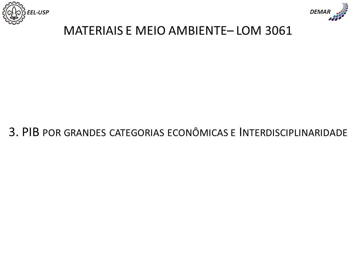 EEL-USP DEMAR MATERIAIS E MEIO AMBIENTE– LOM 3061 3. PIB POR GRANDES CATEGORIAS ECONÔMICAS E I NTERDISCIPLINARIDADE