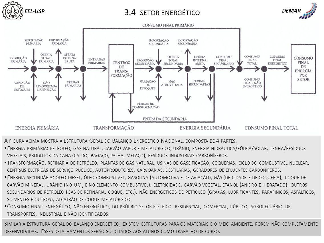 EEL-USP DEMAR 3.4 SETOR ENERGÉTICO A FIGURA ACIMA MOSTRA A E STRUTURA G ERAL DO B ALANÇO E NERGÉTICO N ACIONAL, COMPOSTA DE 4 PARTES : E NERGIA PRIMÁR
