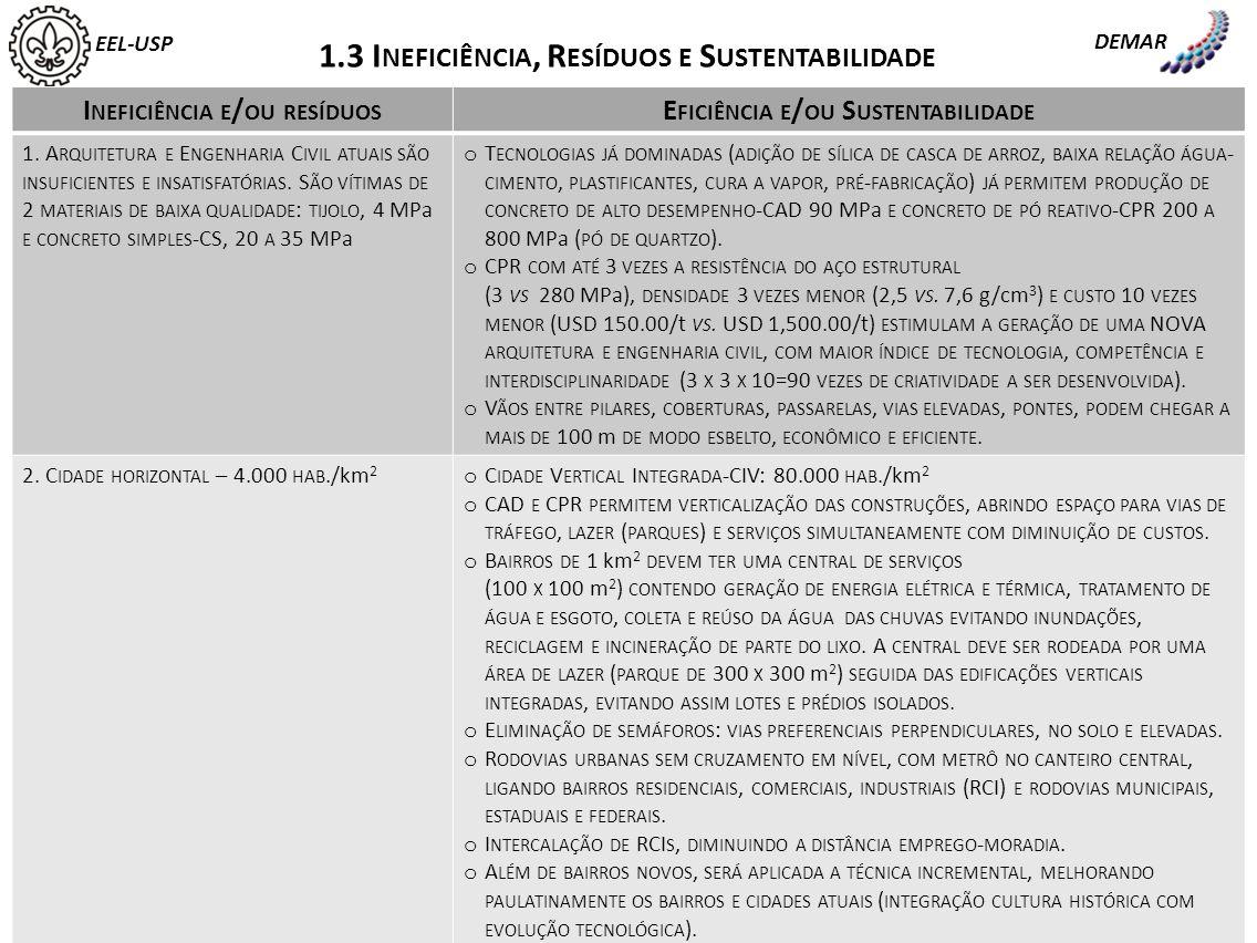 EEL-USP DEMAR 1.3 I NEFICIÊNCIA, R ESÍDUOS E S USTENTABILIDADE I NEFICIÊNCIA E / OU RESÍDUOS E FICIÊNCIA E / OU S USTENTABILIDADE 3.