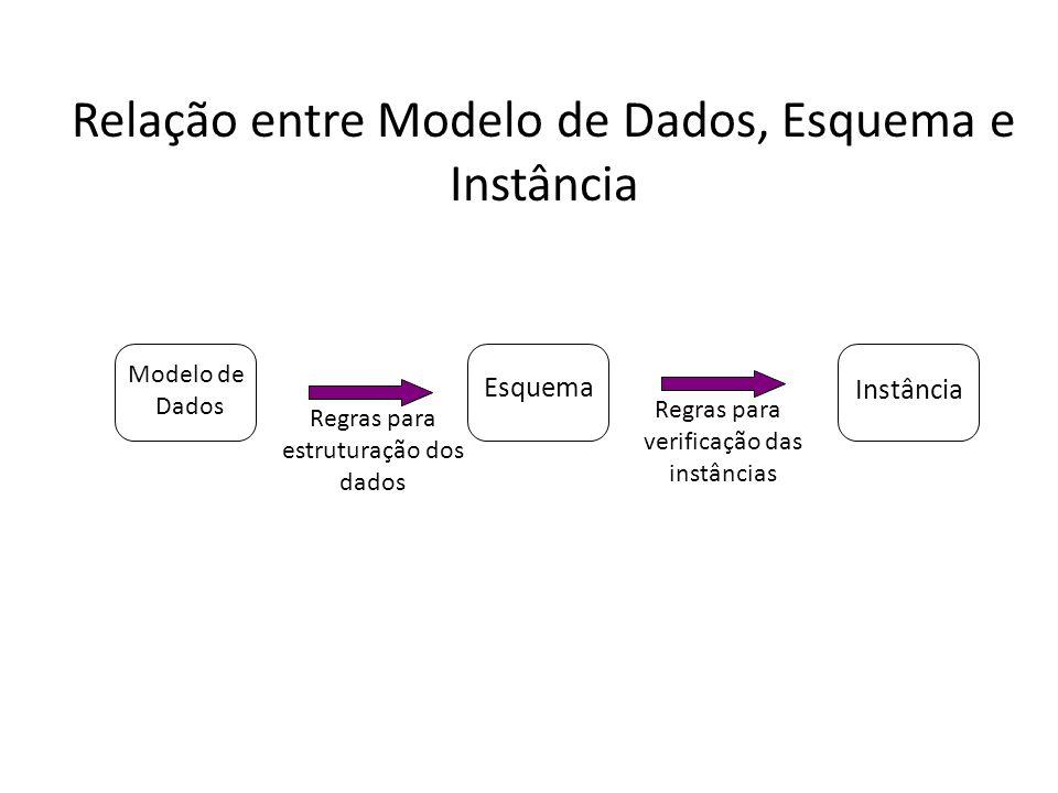 Relação entre Modelo de Dados, Esquema e Instância Modelo de Dados Esquema Instância Regras para estruturação dos dados Regras para verificação das instâncias