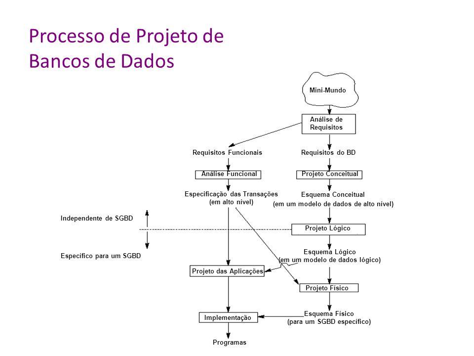 Processo de Projeto de Bancos de Dados Mini-Mundo Análise de Requisitos Requisitos do BD Projeto Conceitual Esquema Conceitual (em um modelo de dados de alto nível) Projeto Lógico Esquema Lógico (em um modelo de dados lógico) Projeto Físico Esquema Físico (para um SGBD específico) Requisitos Funcionais Análise Funcional Especificação das Transações (em alto nível) Projeto das Aplicações Implementação Programas Independente de SGBD Específico para um SGBD