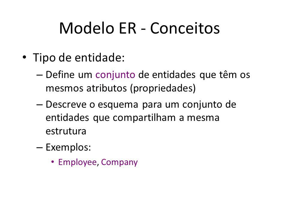 Modelo ER - Conceitos Tipo de entidade: – Define um conjunto de entidades que têm os mesmos atributos (propriedades) – Descreve o esquema para um conjunto de entidades que compartilham a mesma estrutura – Exemplos: Employee, Company