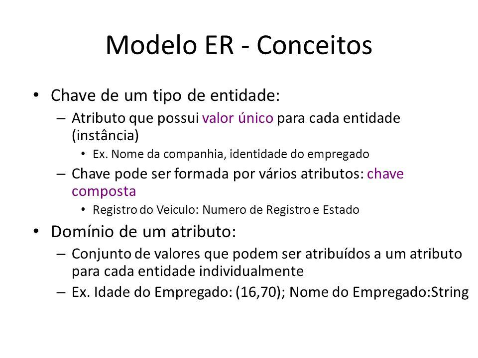 Modelo ER - Conceitos Chave de um tipo de entidade: – Atributo que possui valor único para cada entidade (instância) Ex.