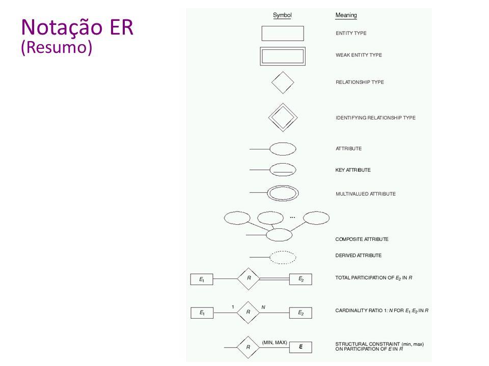 Notação ER (Resumo)