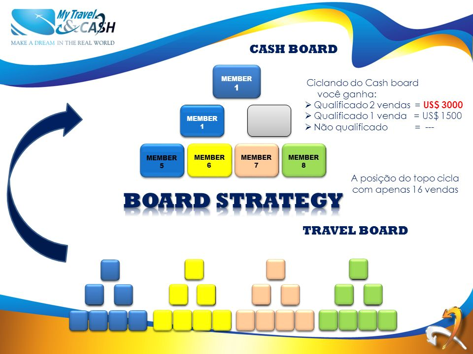 TRAVEL BOARD MEMBER 6 MEMBER 7 MEMBER 8 MEMBER 1 MEMBER 5 MEMBER 1 CASH BOARD Ciclando do Cash board você ganha: Qualificado 2 vendas = US$ 3000 Quali