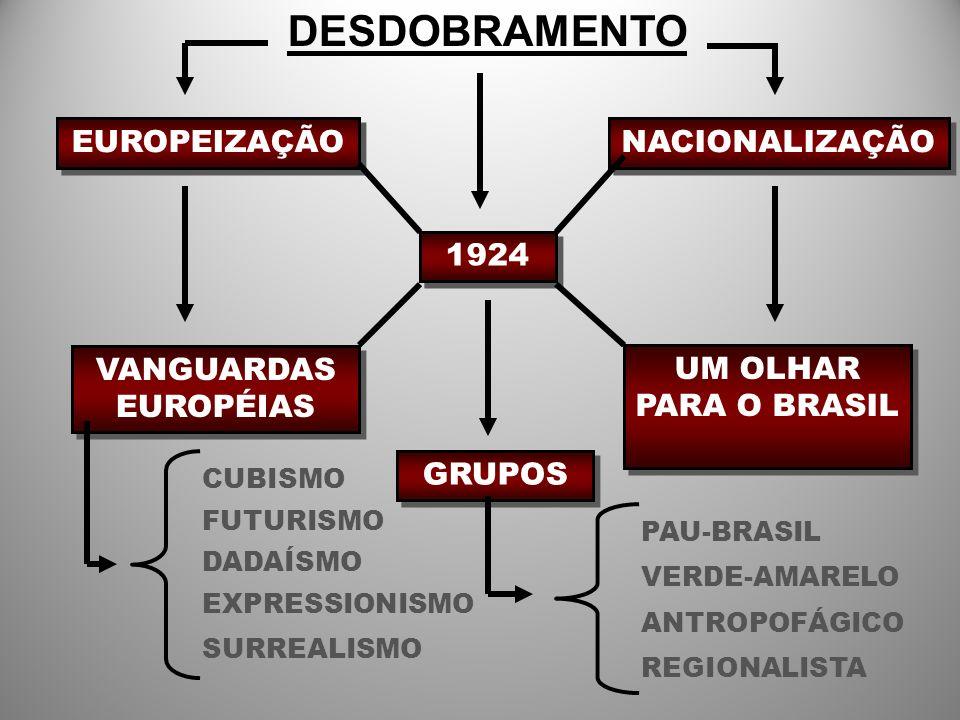 DESDOBRAMENTO EUROPEIZAÇÃO 1924 NACIONALIZAÇÃO VANGUARDAS EUROPÉIAS UM OLHAR PARA O BRASIL GRUPOS CUBISMO PAU-BRASIL FUTURISMO DADAÍSMO EXPRESSIONISMO SURREALISMO ANTROPOFÁGICO VERDE-AMARELO REGIONALISTA