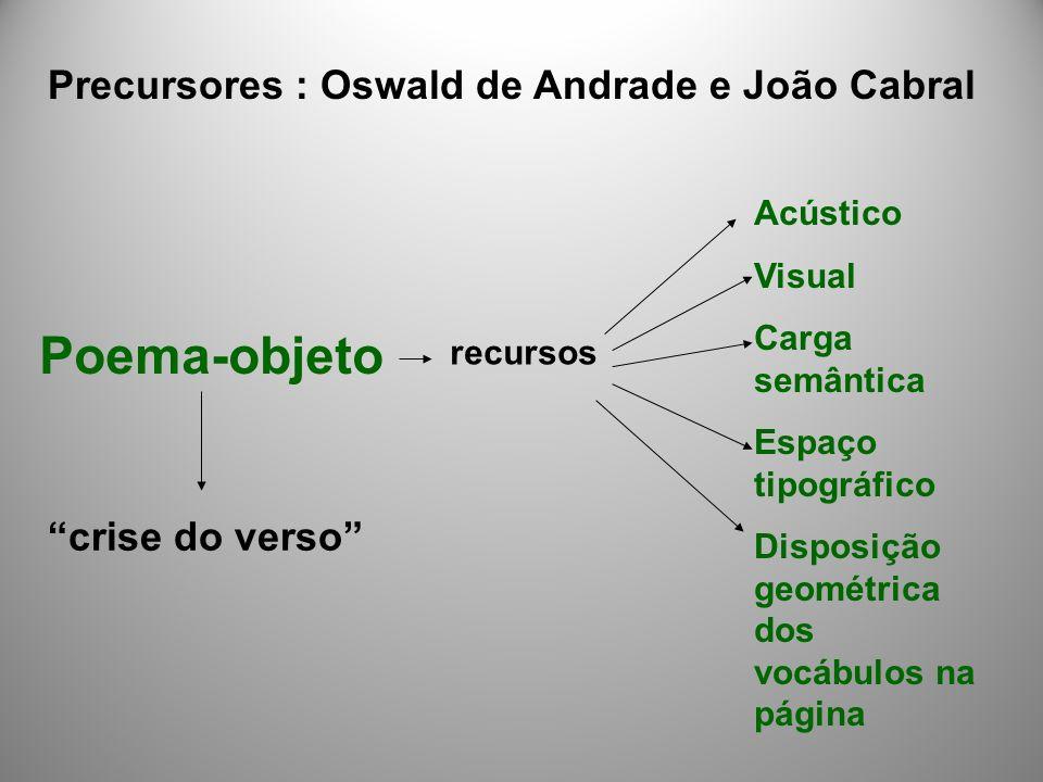 Precursores : Oswald de Andrade e João Cabral Poema-objeto crise do verso recursos Acústico Visual Carga semântica Espaço tipográfico Disposição geométrica dos vocábulos na página