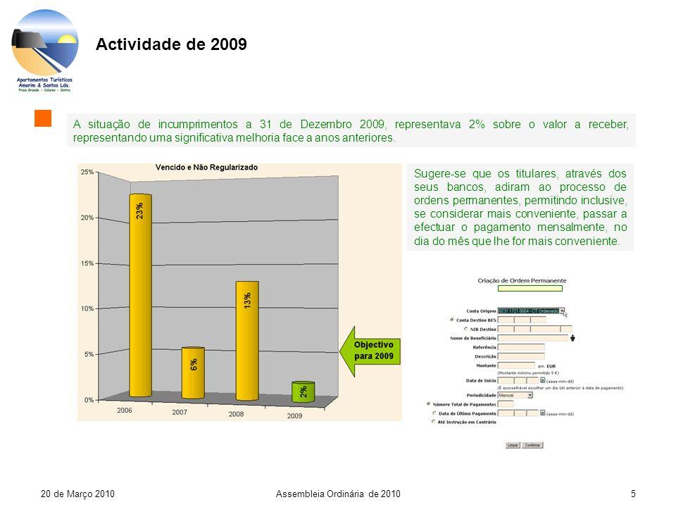 520 de Março 2010Assembleia Ordinária de 2010 Actividade de 2009 A situação de incumprimentos a 31 de Dezembro 2009, representava 2% sobre o valor a receber, representando uma significativa melhoria face a anos anteriores.