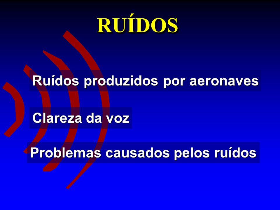 RUÍDOSRUÍDOS Ruídos produzidos por aeronaves Clareza da voz Problemas causados pelos ruídos