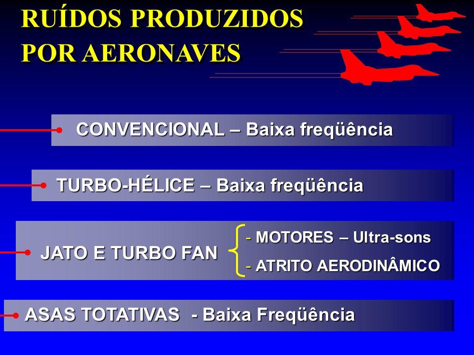 RUÍDOS PRODUZIDOS POR AERONAVES CONVENCIONAL – Baixa freqüência TURBO-HÉLICE – Baixa freqüência JATO E TURBO FAN -MOTORES – Ultra-sons -ATRITO AERODIN