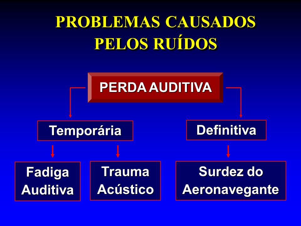 PROBLEMAS CAUSADOS PELOS RUÍDOS PERDA AUDITIVA Temporária Definitiva Fadiga Auditiva Trauma Acústico Surdez do Aeronavegante