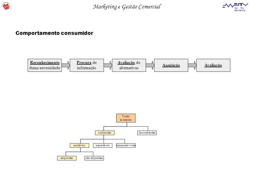 Marketing e Gestão Comercial Dep. Eng. Electrotécnica Reconhecimento duma necessidade Procura de informação Avaliação de alternativas AquisiçãoAvaliaç