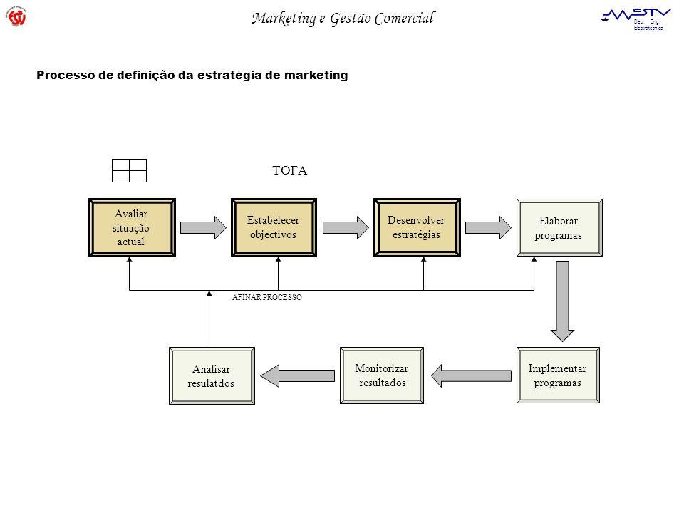Marketing e Gestão Comercial Dep. Eng. Electrotécnica Avaliar situação actual Estabelecer objectivos Desenvolver estratégias Elaborar programas Implem