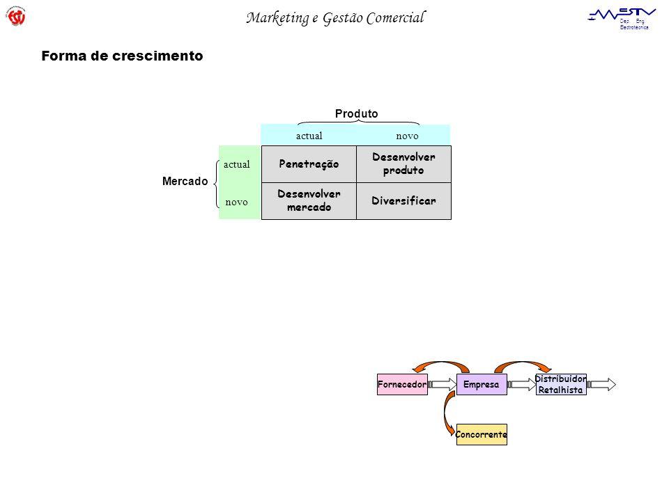 Marketing e Gestão Comercial Dep. Eng. Electrotécnica Forma de crescimento Penetração Desenvolver produto Desenvolver mercado Diversificar actualnovo