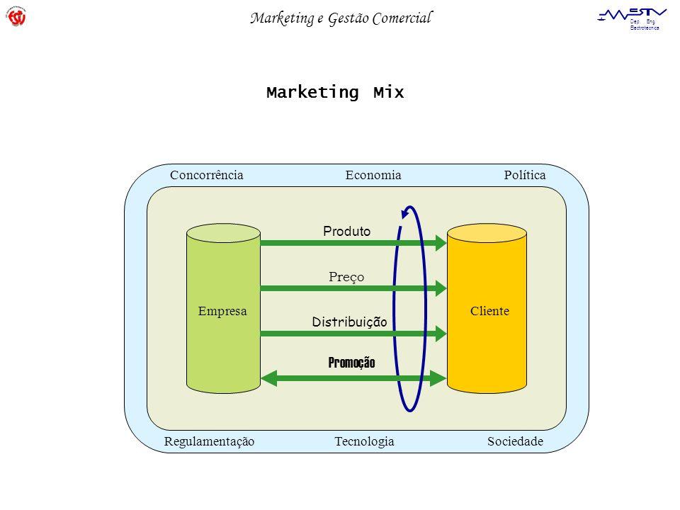 Marketing e Gestão Comercial Dep. Eng. Electrotécnica ConcorrênciaEconomiaPolítica RegulamentaçãoTecnologiaSociedade EmpresaCliente Produto Preço Dist
