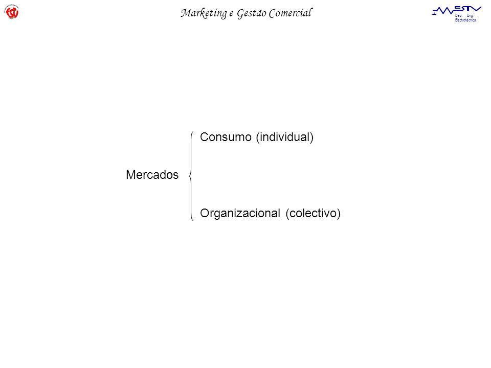 Marketing e Gestão Comercial Dep. Eng. Electrotécnica Mercados Consumo (individual) Organizacional (colectivo)