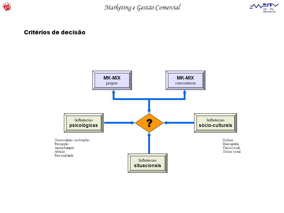 Marketing e Gestão Comercial Dep. Eng. Electrotécnica MK-MIX próprio MK-MIX concorrência Influências psicológicas Influências sócio-culturais ? Influê