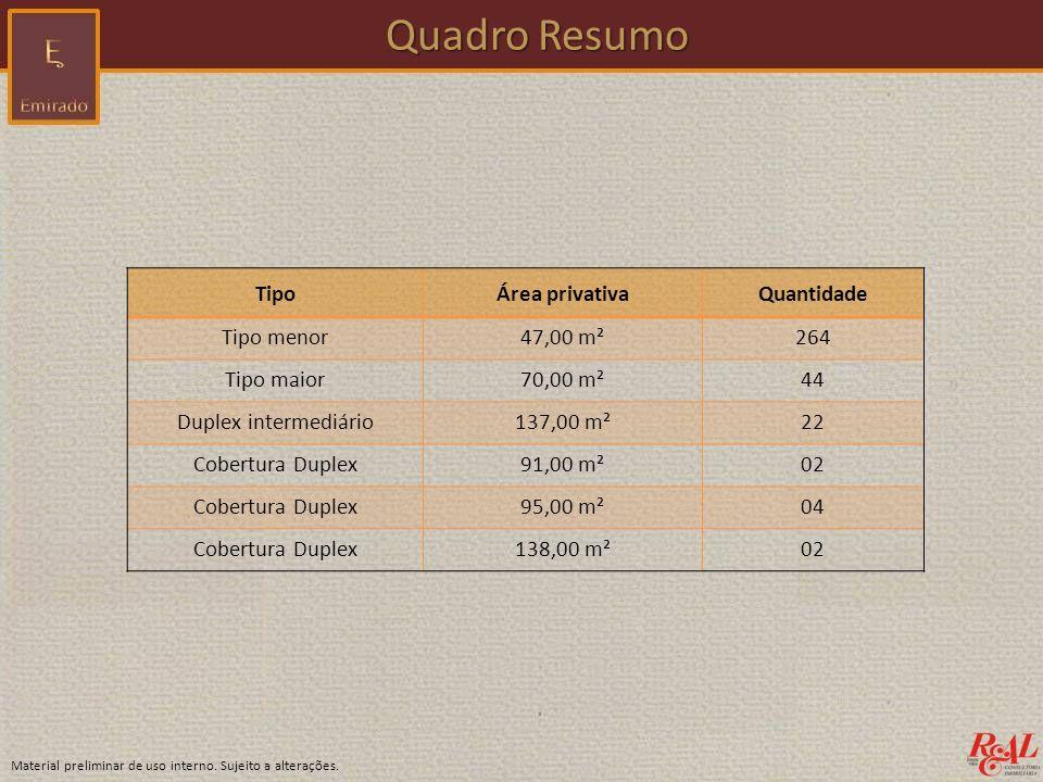 TipoÁrea privativaQuantidade Tipo menor47,00 m²264 Tipo maior70,00 m²44 Duplex intermediário137,00 m²22 Cobertura Duplex91,00 m²02 Cobertura Duplex95,