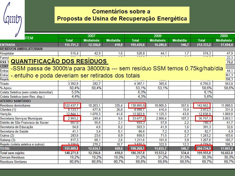 COMPOSICAO DOS RESIDUOS A composição apresentada considerou o QUANTIFICAÇÃO DOS RESÍDUOS -SSM passa de 3000t/a para 38000t/a --- sem resíduo SSM temos 0.75kg/hab/dia -.entulho e poda deveriam ser retirados dos totais Comentários sobre a Proposta de Usina de Recuperação Energética