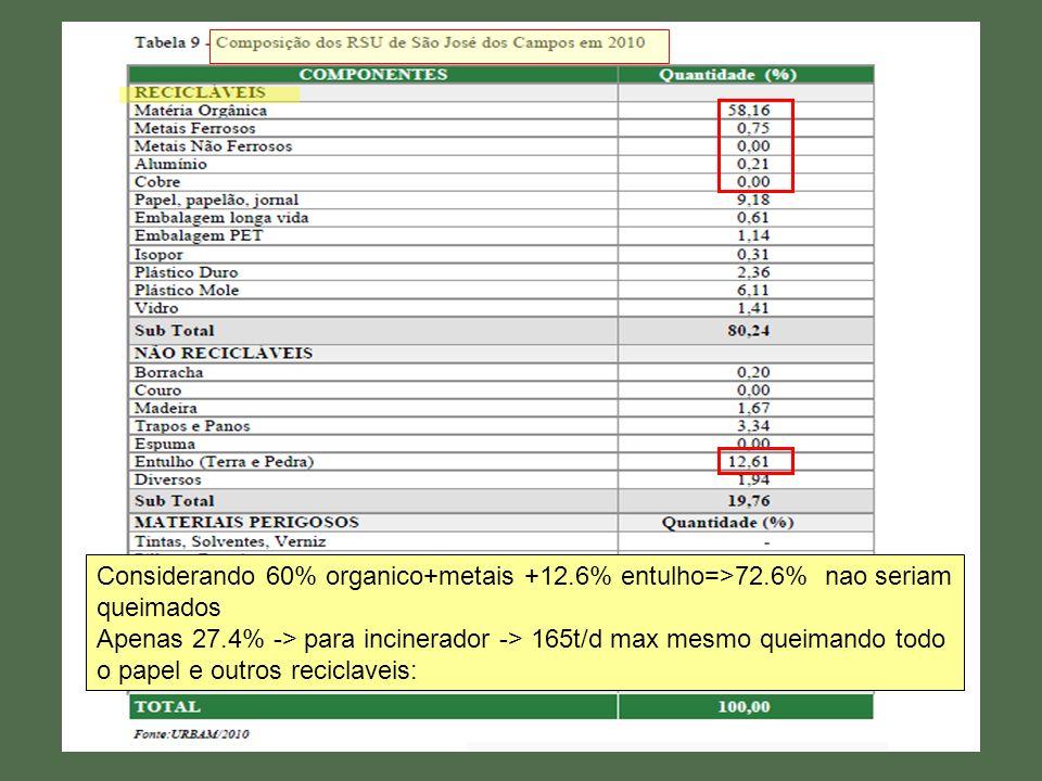 Considerando 60% organico+metais +12.6% entulho=>72.6% nao seriam queimados Apenas 27.4% -> para incinerador -> 165t/d max mesmo queimando todo o papel e outros reciclaveis: