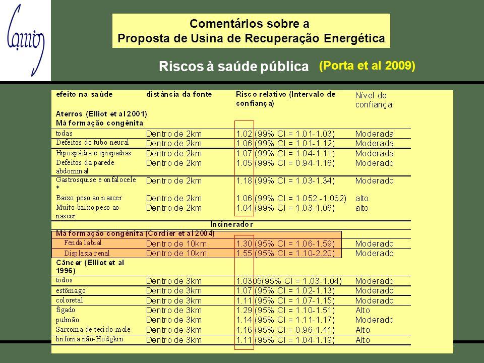Comentários sobre a Proposta de Usina de Recuperação Energética Riscos à saúde pública (Porta et al 2009)
