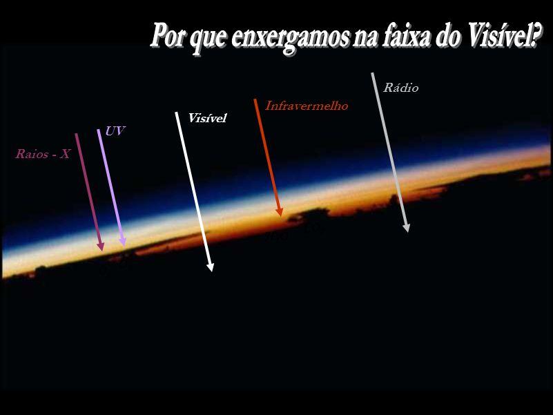 Raios - X UV O2O2 O3O3 Infravermelho H2OH2O CO 2 Visível Rádio