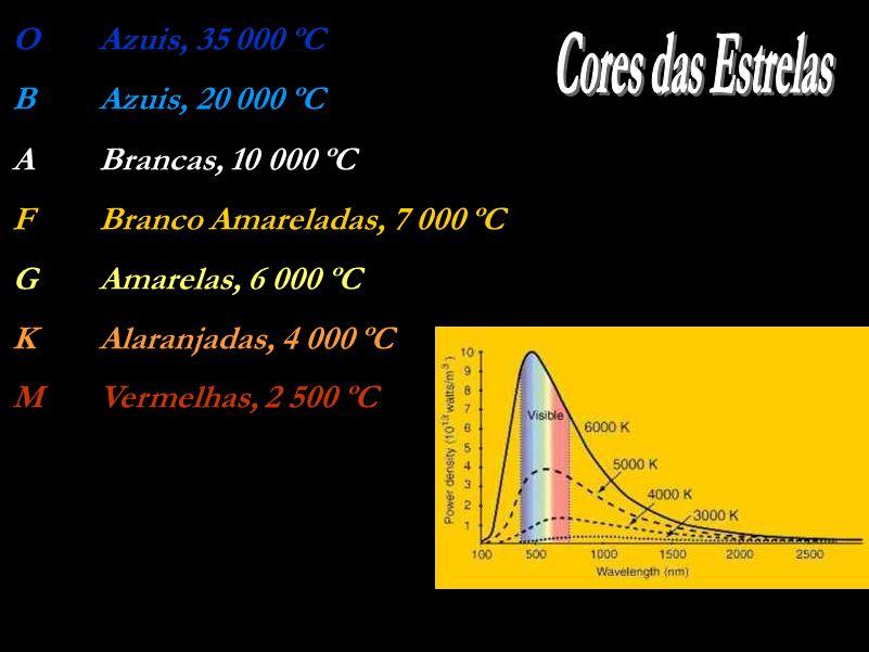 OAzuis, 35 000 ºC BAzuis, 20 000 ºC ABrancas, 10 000 ºC FBranco Amareladas, 7 000 ºC GAmarelas, 6 000 ºC KAlaranjadas, 4 000 ºC MVermelhas, 2 500 ºC