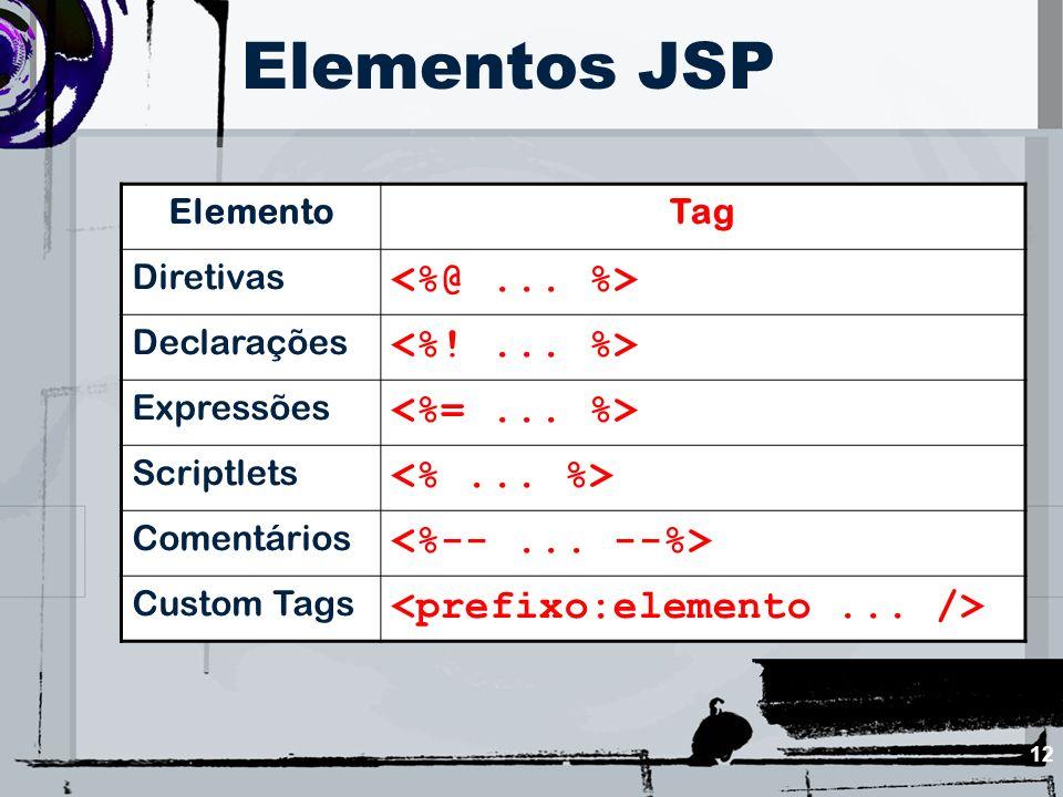 12 Elementos JSP ElementoTag Diretivas Declarações Expressões Scriptlets Comentários Custom Tags
