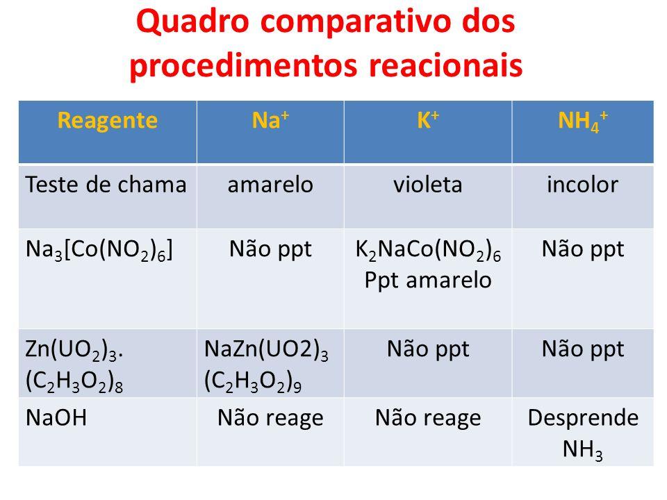 Quadro comparativo dos procedimentos reacionais ReagenteNa + K+K+ NH 4 + Teste de chamaamarelovioletaincolor Na 3 [Co(NO 2 ) 6 ]Não pptK 2 NaCo(NO 2 )