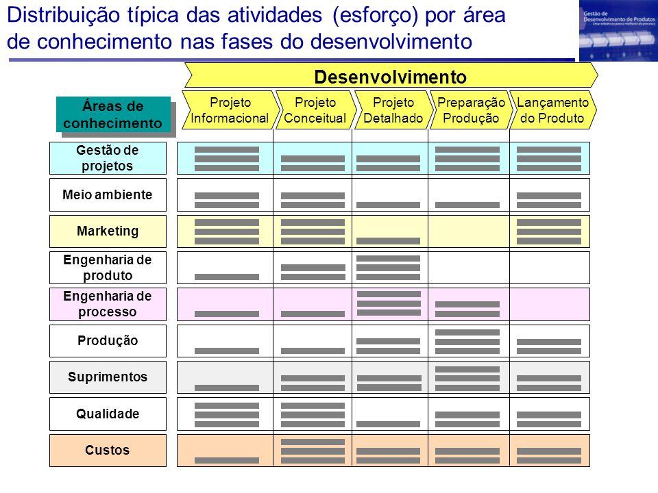 Distribuição típica das atividades (esforço) por área de conhecimento nas fases do desenvolvimento
