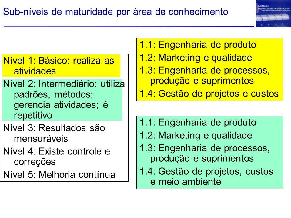 Sub-níveis de maturidade por área de conhecimento Nível 1: Básico: realiza as atividades Nível 2: Intermediário: utiliza padrões, métodos; gerencia atividades; é repetitivo Nível 3: Resultados são mensuráveis Nível 4: Existe controle e correções Nível 5: Melhoria contínua 1.1: Engenharia de produto 1.2: Marketing e qualidade 1.3: Engenharia de processos, produção e suprimentos 1.4: Gestão de projetos e custos 1.1: Engenharia de produto 1.2: Marketing e qualidade 1.3: Engenharia de processos, produção e suprimentos 1.4: Gestão de projetos, custos e meio ambiente