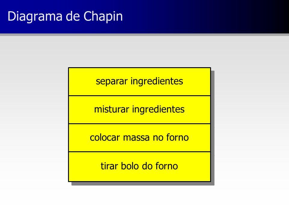 separar ingredientes misturar ingredientes colocar massa no forno tirar bolo do forno Diagrama de Chapin